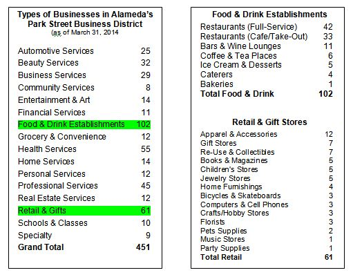 Number of business in Alameda's Park Street District